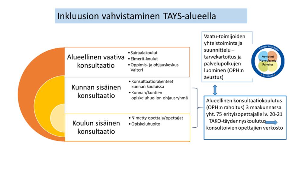 Inkluusion vahvistaminen TAYS-alueella TAYS-alueella inkluusiota vahvistetaan kolmella tasolla. Ensimmäinen taso on koulun sisäinen konsultaatio, joka tapahtuu nimetyn opettajan tai opettajien sekä opiskeluhuollon toimesta. Toinen taso on kunnan sisäinen konsultaatio. Keskeistä siinä on kunnallisen yhteisen konsultaatiorakenteen suunnittelu ja kehittäminen yhteistyössä paikallisen verkoston kanssa. TAKO-täydennyskoulutuksessa poraudutaan näihin kahteen edellä mainittuun tasoon Tays-alueella. TAKO on alueellinen konsultaatiokoulutus, johon on saatu Opetushallituksen opetustoimen täydennyskoulutusrahoitusta. Koulutusta järjestetään kolmessa maakunnassa yhteensä 75 erityisopettajalle lukuvuonna 2020-2021. TAKO-täydennyskoulutuksen tavoitteena on muodostaa konsultoivien opettajien verkosto sekä käynnistää kunnallisten mallien suunnittelu ja kehittäminen. Kolmas taso puolestaan on alueellinen vaativa konsultaatio, jota tekevät valtion koulukodit, sairaalakoulut, Elmeri-koulut sekä Oppimis- ja ohjauskeskus Valteri. Keskeistä vaativan tuen konsultaatiossa ovat arviointi, konsultaatio ja palvelut. Vaatu-toimijoiden yhteistoimintaan, suunnitteluun, tarvekartoitukseen ja palvelupolkujen luomiseen on myös saatu Tays-alueella Opetushallituksen avustus.